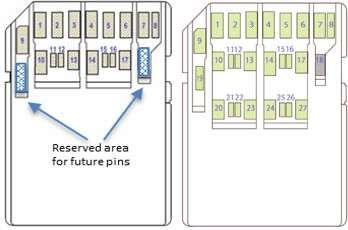 Pin layouts of SD Express memory cards using single or dual lane technology